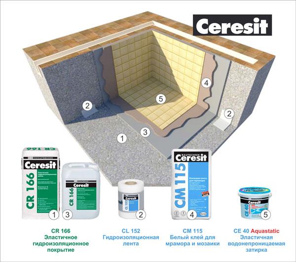 Гидроизоляция средствами Ceresit